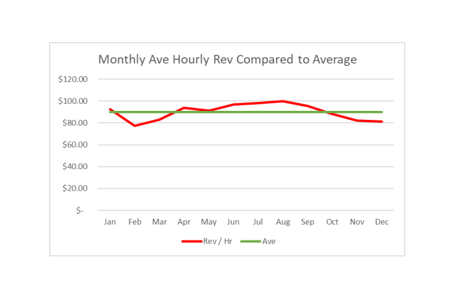 graph hr rev to ave