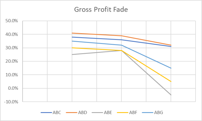 fade analysis