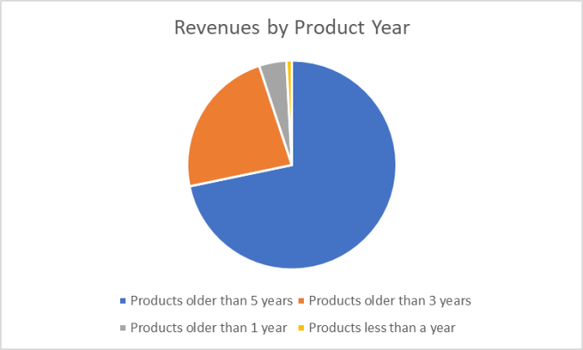 revenueproductsyr.png